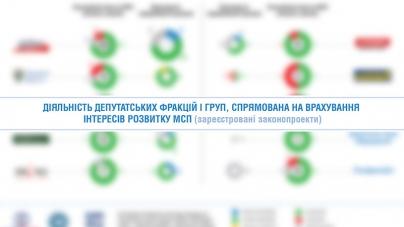 ІНФОГРАФІКА: Врахування інтересів МСБ народними депутатами України