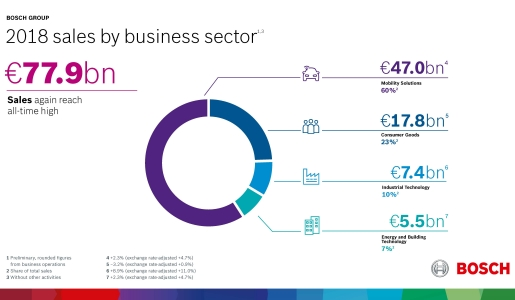 01_bosch_2018-sales-business-sector_en