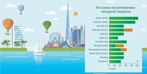 Названы самые востребованные развлечения в ОАЭ