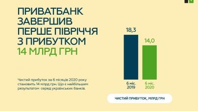 ПриватБанк завершив перше півріччя з прибутком 14 млрд грн