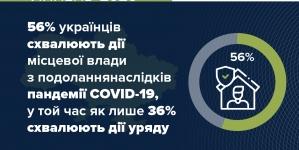 Всеукраїнське опитування засвідчує довіру до місцевого самоврядування напередодні виборів
