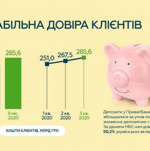 ПриватБанк завершив третій квартал року з прибутком 21,3 млрд грн